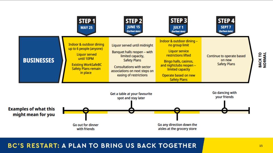 BC-Restart-Plan-1