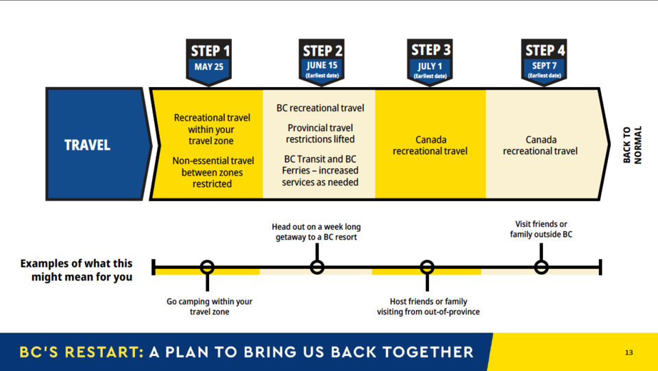 BC-Restart-Plan-3