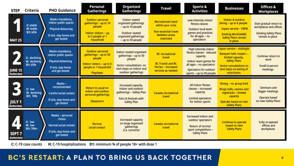 BC-Restart-Plan-5
