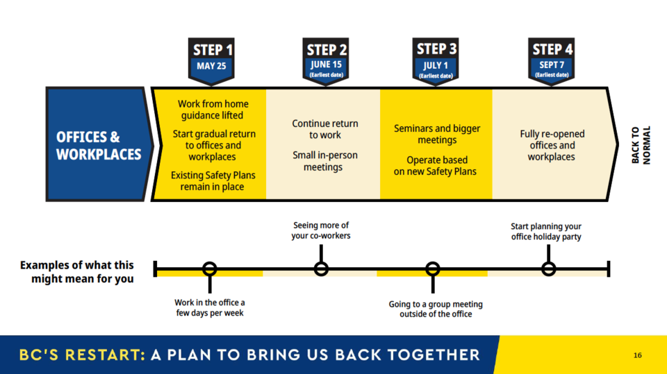 BC-Restart-Plan-6
