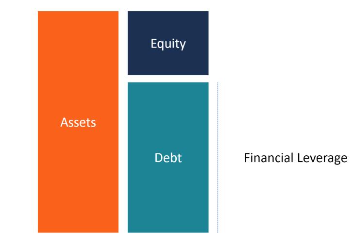 financial-leverage-diagram
