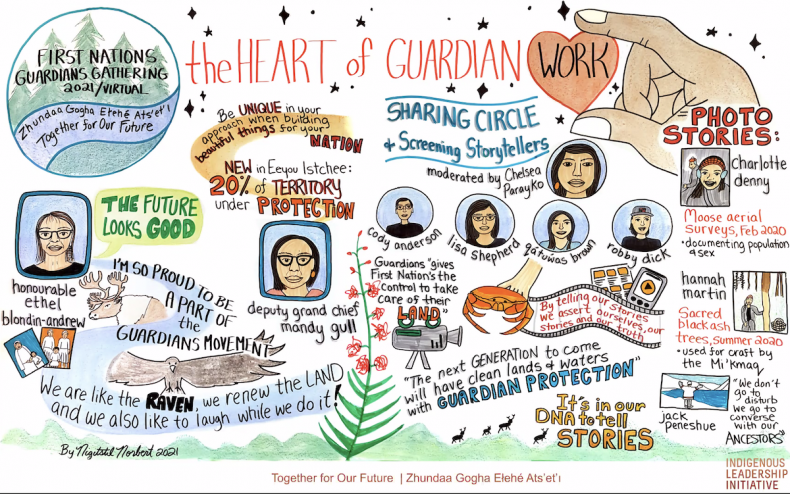 A graphic recording of the National First Nations Guardian Gathering this week. by artist Nigit'stil Norbert