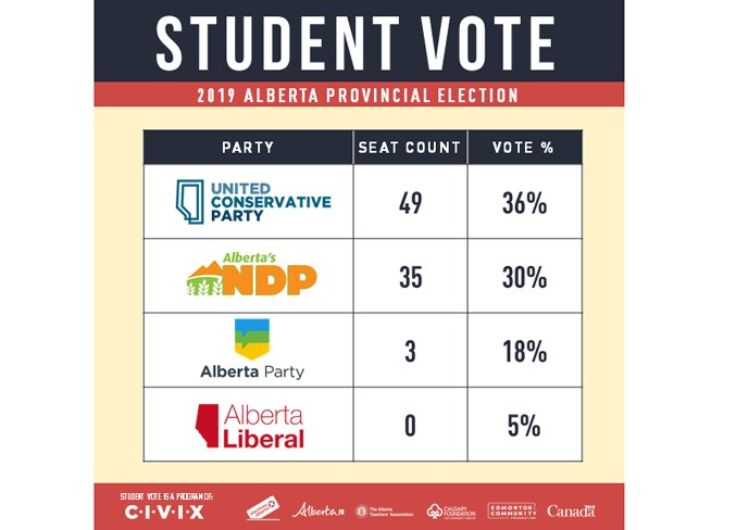 Student Vote Alberta 2019 – Results Graphic