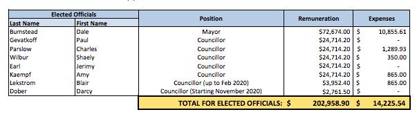 Elected officials.