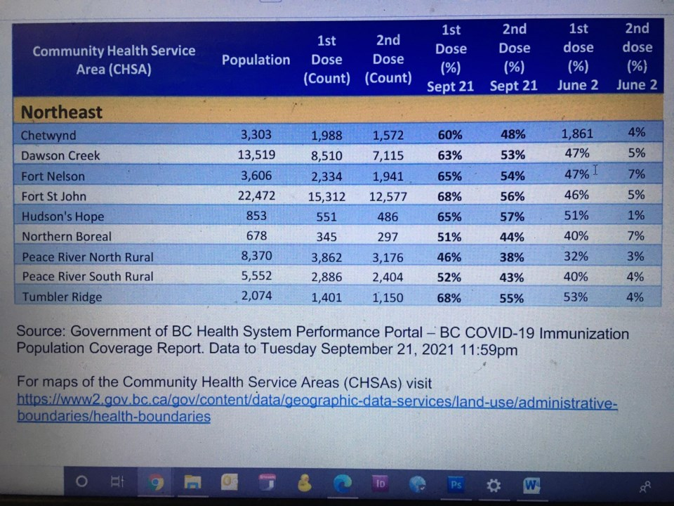 DC vax numbers