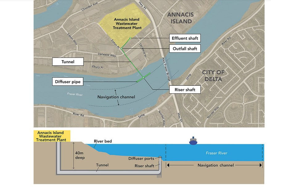 Metro Vancouver sewage pipe project
