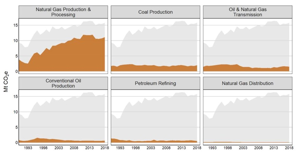 B.C. oil and gas emissions