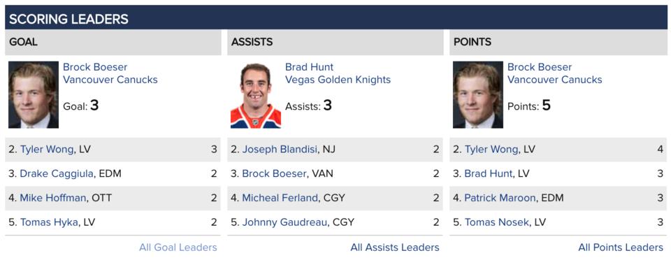 Brock Boeser - NHL preseason leading scorer