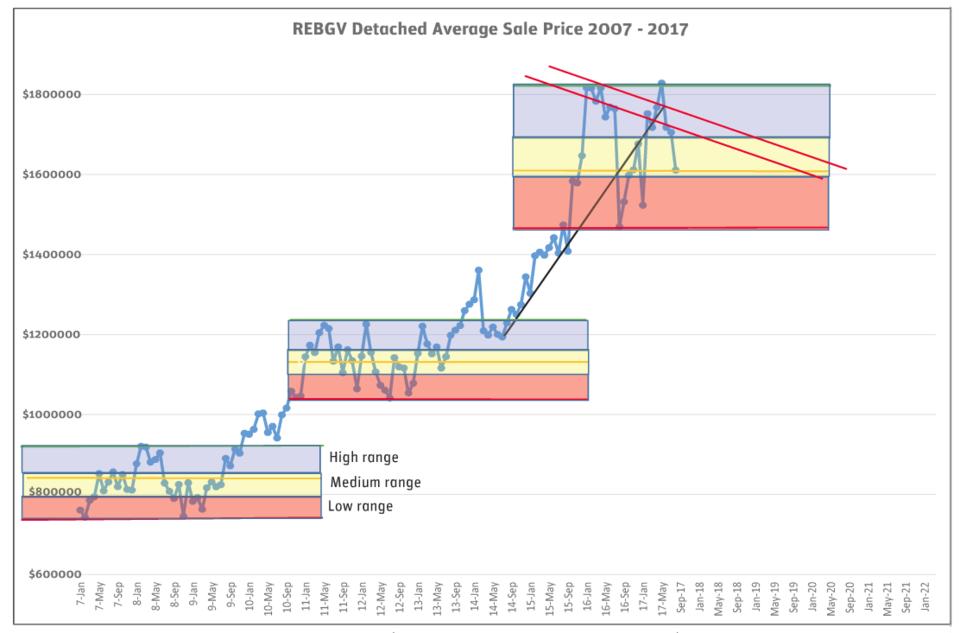 Source: Western Investor chart