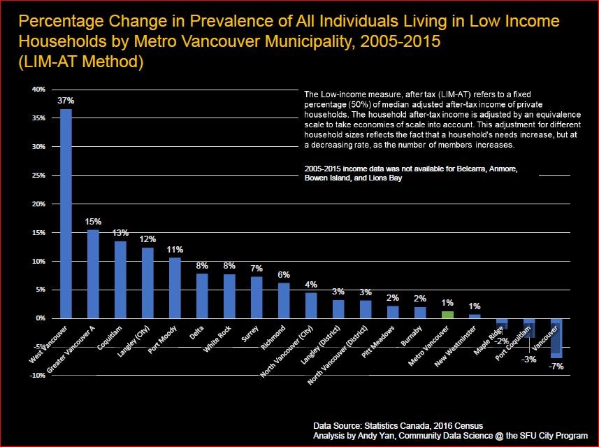 percentage change low income