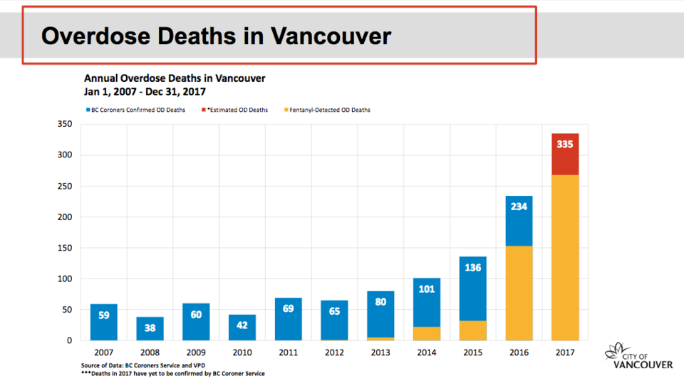 Overdose deaths in Vancouver