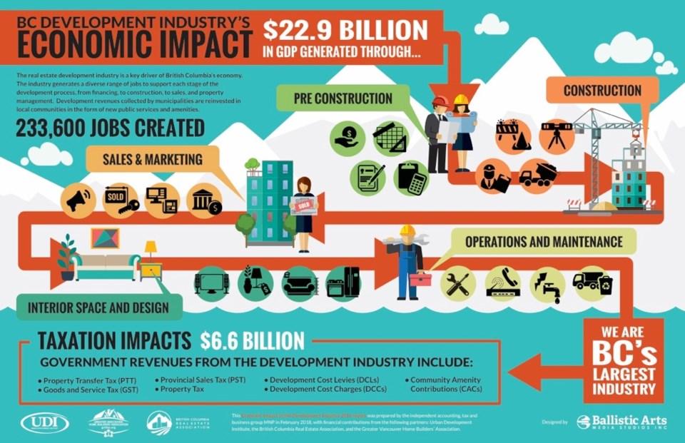 UDI infographic real estate GDP