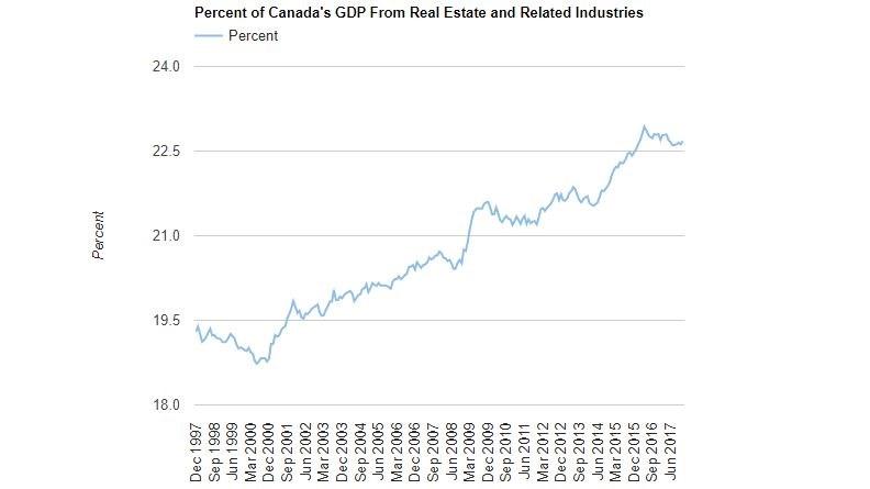 Real estate GDP Canada StatsCan Better Dwelling