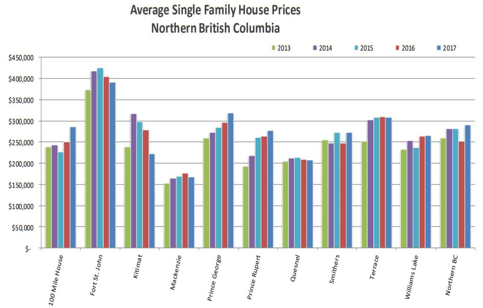 Northern real estate vs Vancouver prices graph