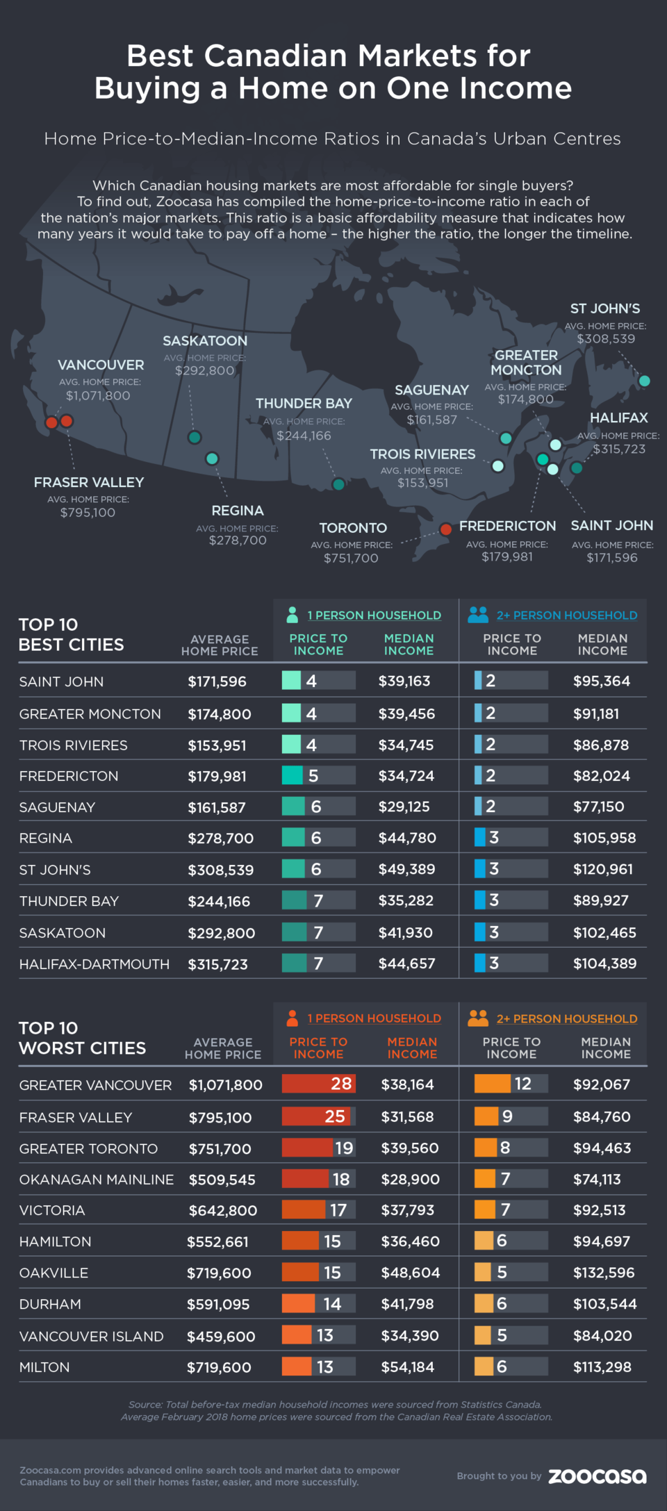 Best and worst cities on single income Zoocasa