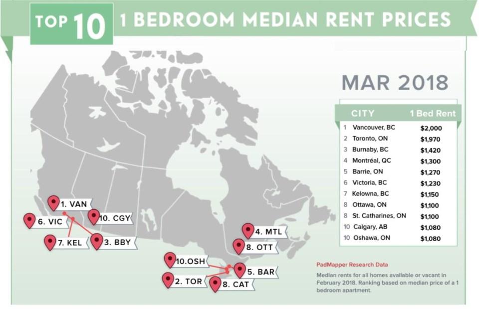 Padmapper March 2018 rental report