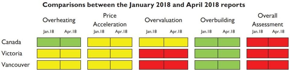 CMHC April 2018 HMA chart