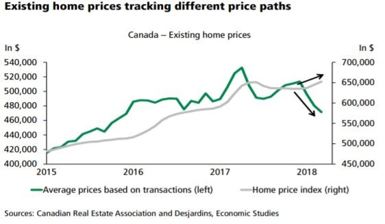 Desjardins HPI and average prices diverge