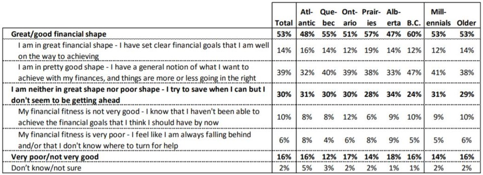 Genworth ownership survey financial shape