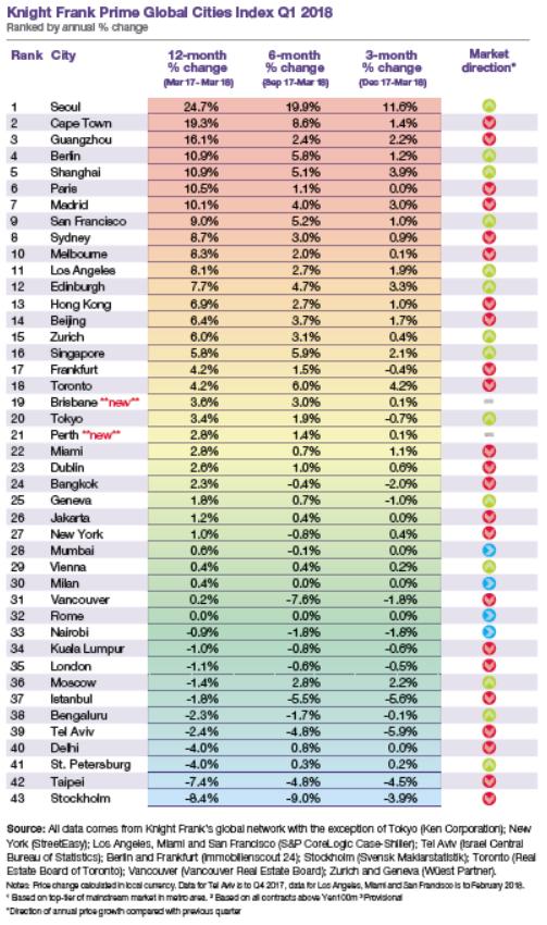 Knight Frank global prime real estate rankings
