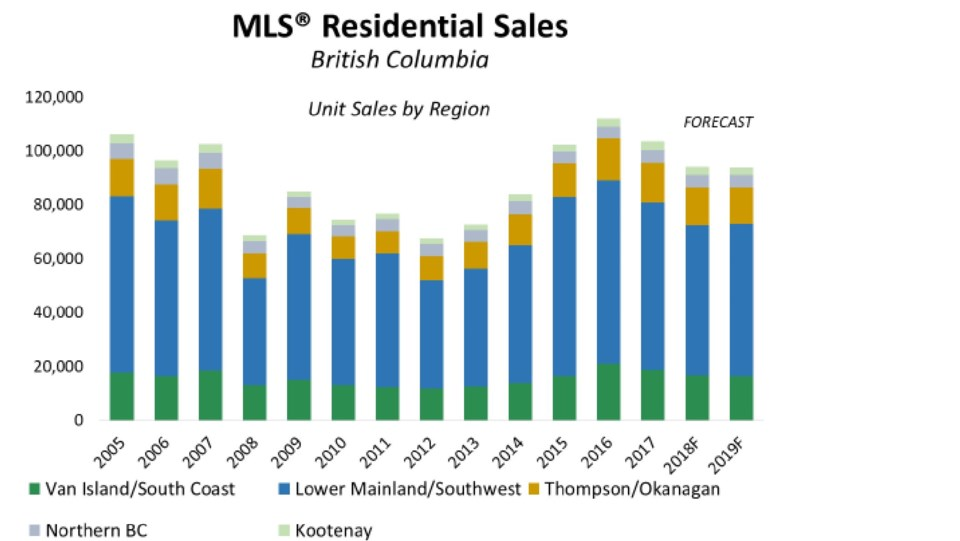 BCREA BC home sales forecast into 2019