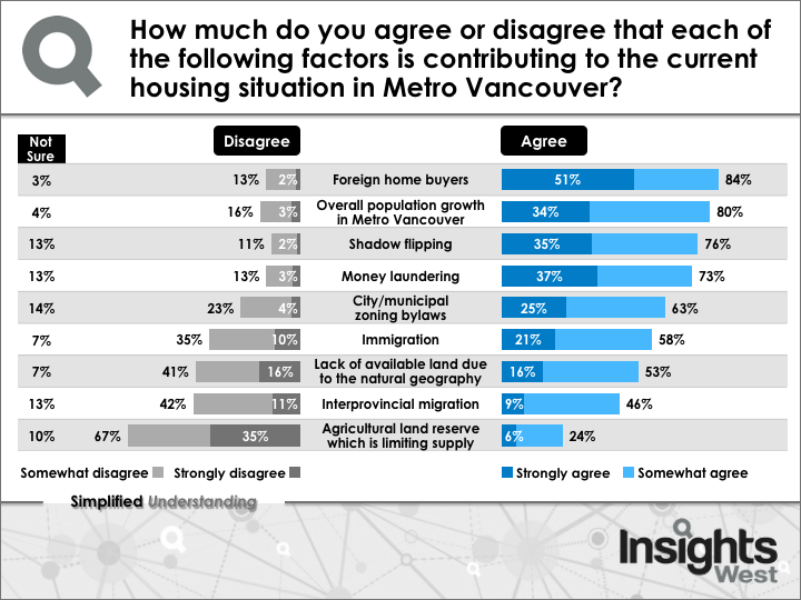 Insights West housing crisis poll