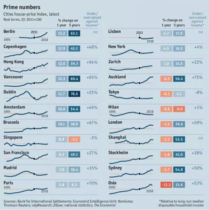 economist top cities home prices