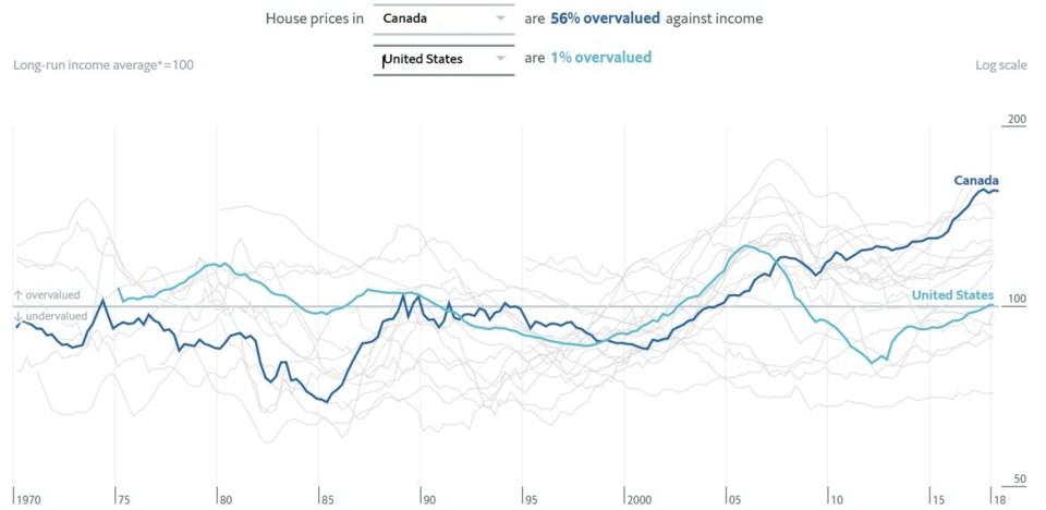 economist top countries home prices