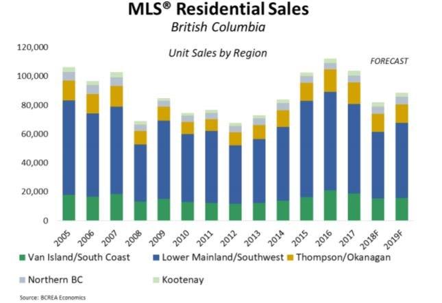 BCREA home sales forecast Aug 20