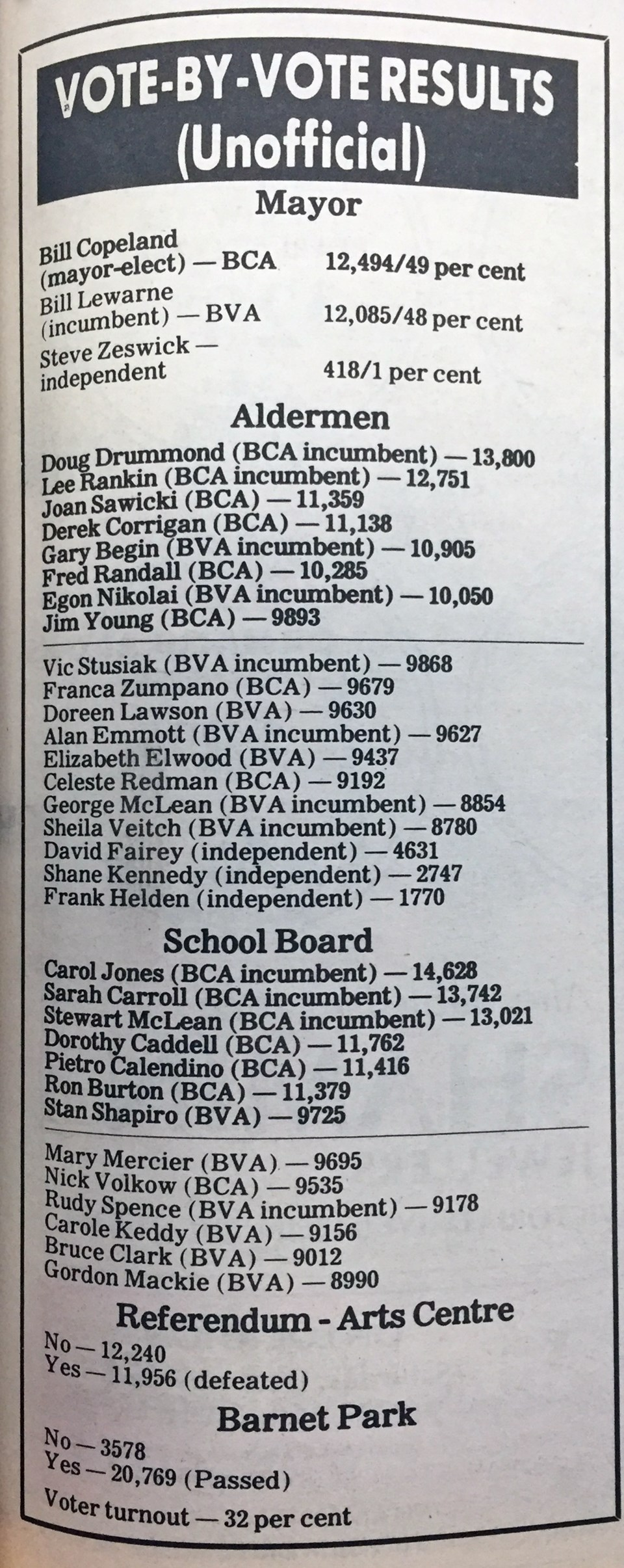 Election results 1987