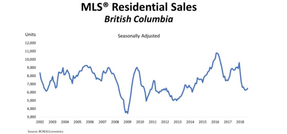 BCREA BC home sales August 2018