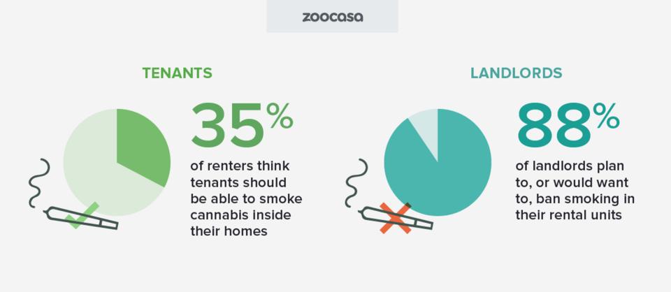 zoocasa-cannabis-smoking-inside-home