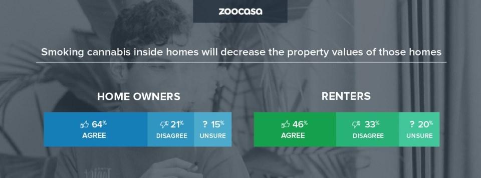 zoocasa-cannabis-smoke-inside-units-decrease-value