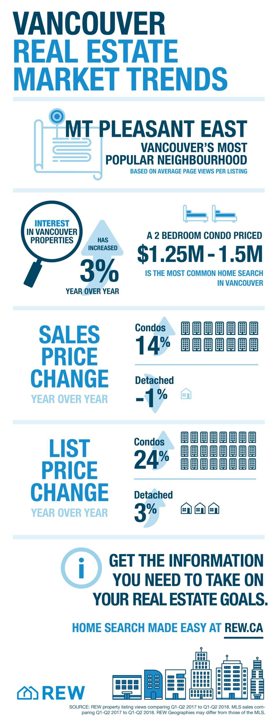 Vancouver REW infographic October 2018