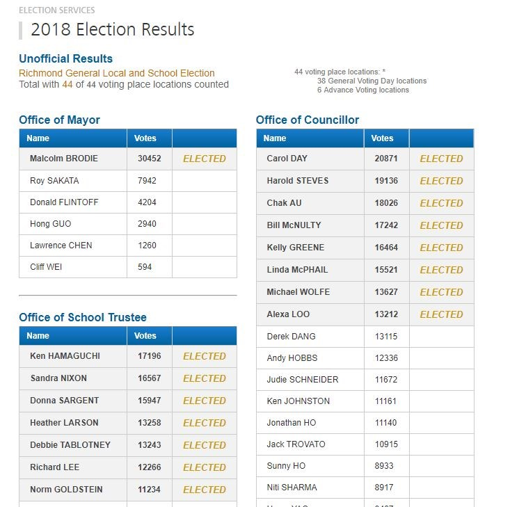 City of Richmond's election results.