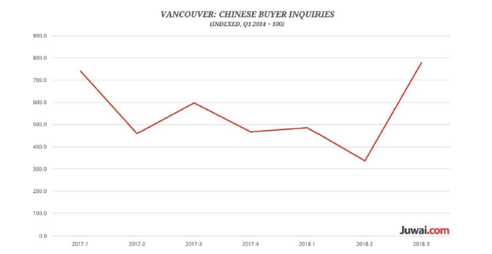 Juwai graph Metro Vancouver interest