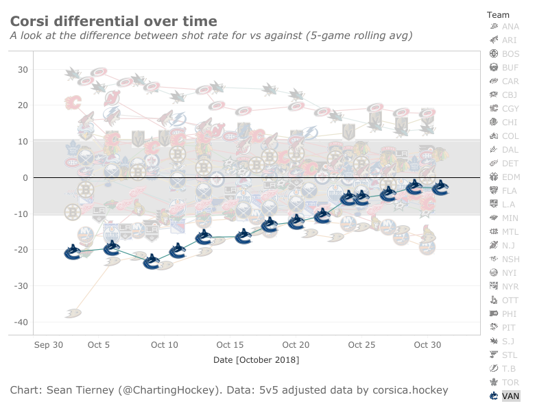 Canucks rolling corsi differential - November 1, 2018
