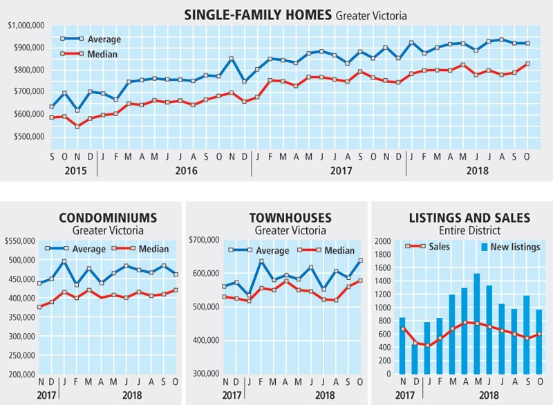 Graphic - Monthly real estate data, Greater Victoria, October 2018
