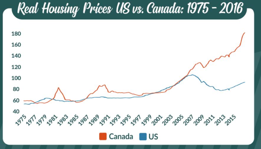 Canada vs US real estate prices