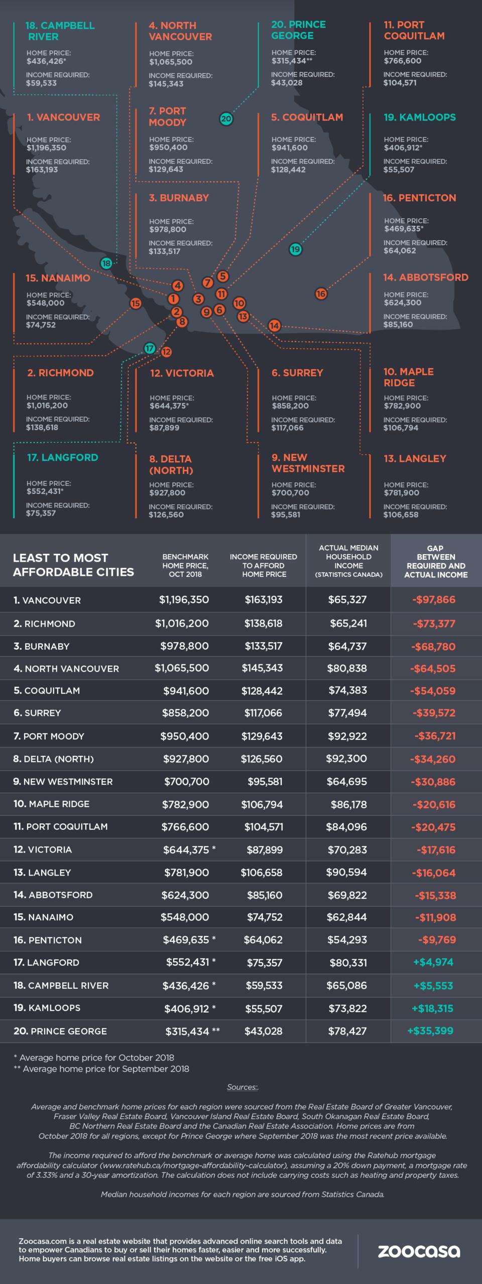 zoocasa-bc-affordability-income-gap