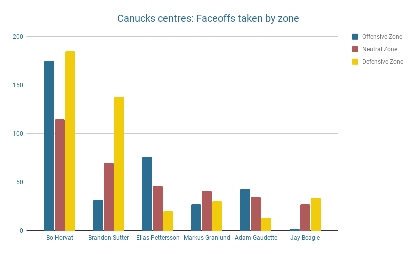Canucks faceoffs by zone - Bo Horvat defensive zone faceoffs