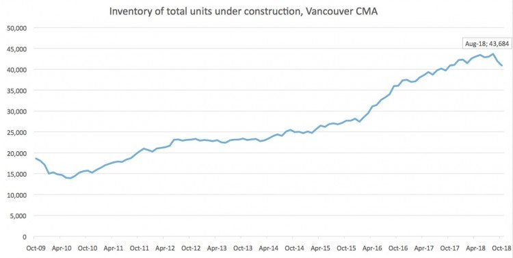 cmhc-chart-homes-under-construction