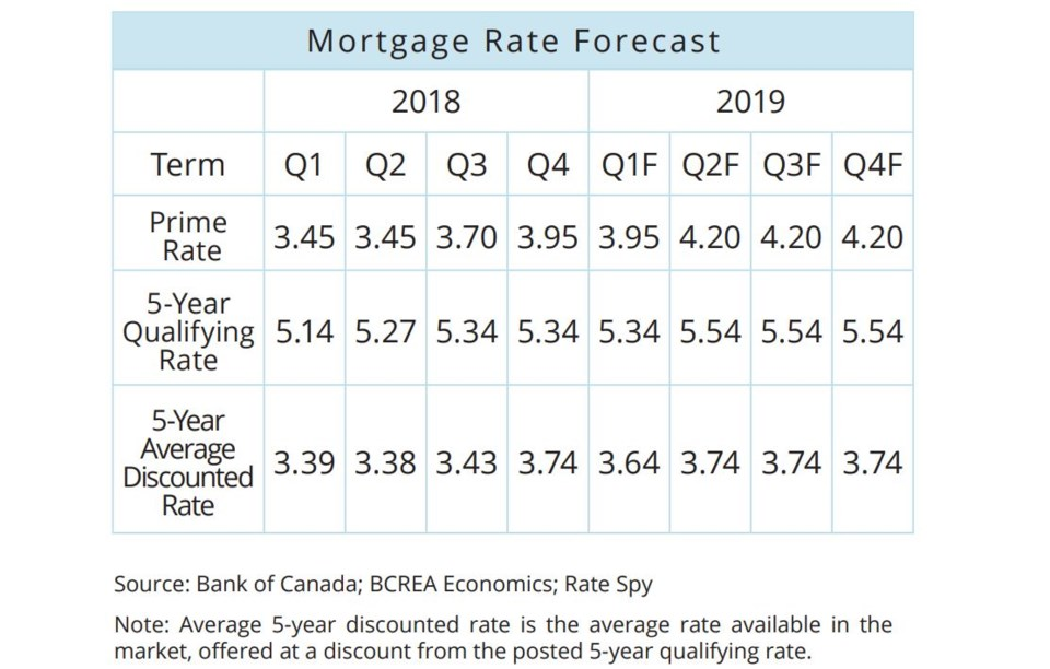 BCREA mortgage rate forecast December 2018