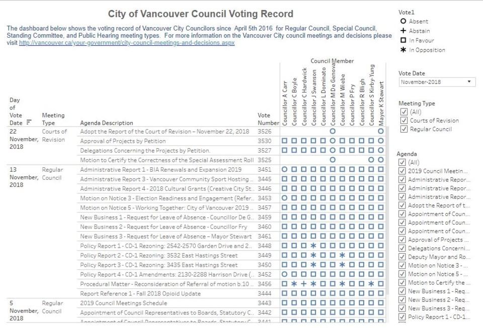 COV vote