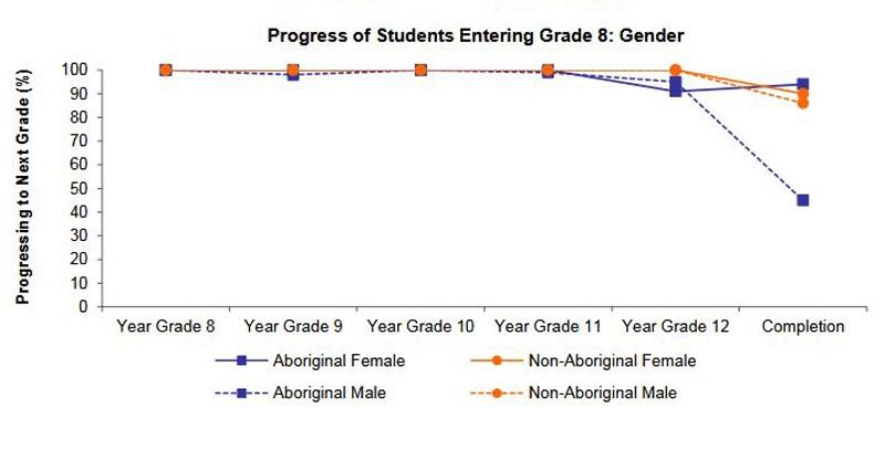 indigenous grad rates