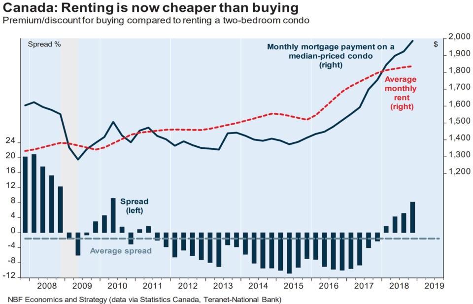 National Bank buy vs rent Canada