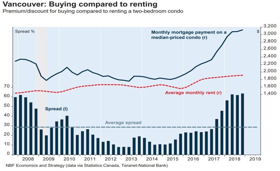 National Bank buy vs rent Vancouver CMA