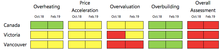 CMHC Feb 2019 Q42018 HMA table