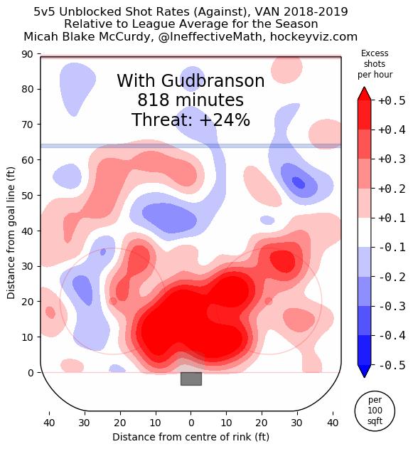 Erik Gudbranson heat map - Feb 13, 2019
