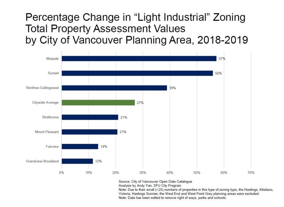 Source: City of Vancouver Open Data Catalogue. Chart courtesy of Andy Yan, SFU City Program.